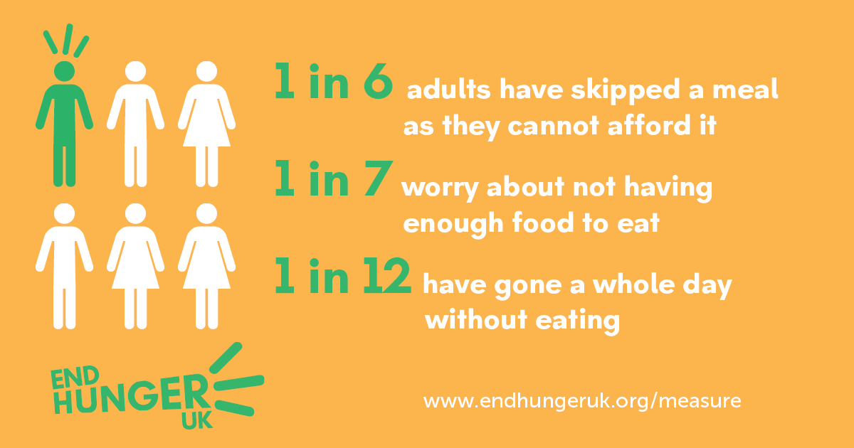 6 graphical adults next to some text which reads '1 in 6 adults have skipped a meal becuase they cannot afford it, 1 in 7 worry about not having enough food to eat, 1 in 12 have gone a whole day without eating www.endhungeruk.org/measure