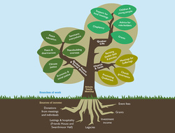 Roots and branches: sharing and supporting our Quaker work
